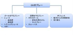 FCl GK フレームワーク
